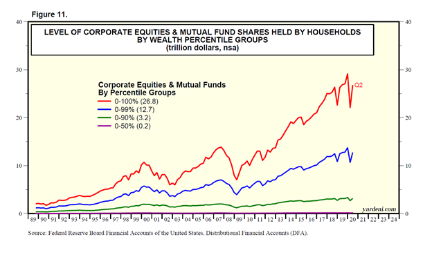 Equities and Mutual Fund Shares Held by Households Chart
