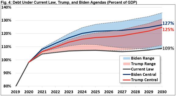 Federal Debt Scenarios Chart