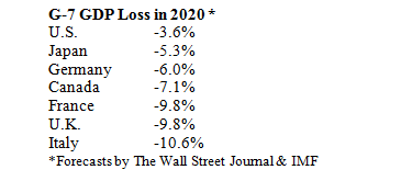 G-7 Gross Domestic Product Loss Table