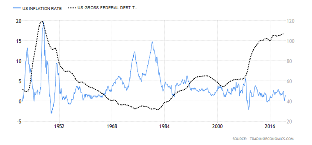 United States Inflation Rate versus United States Gross Federal Debt Chart