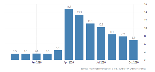 Jobless Rate Bar Chart