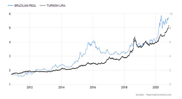 Brazilian Real versus Turkish Lira Chart