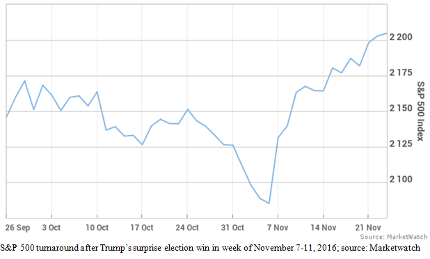 Standard and Poor's 500 Turnaround After Trump's Election Chart