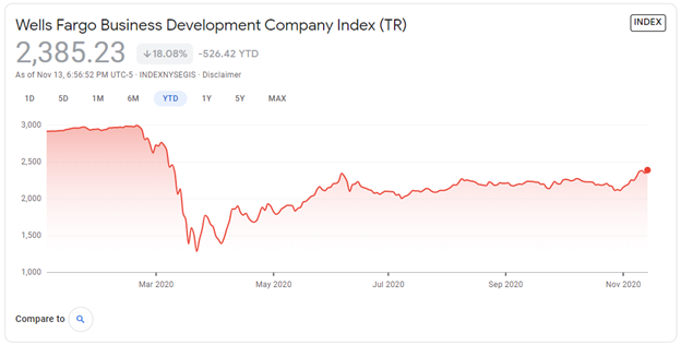 Wells Fargo Business Development Company Index Chart