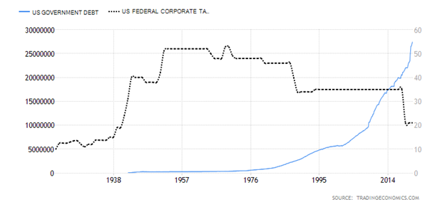 United States Government Debt versus United States Federal Corporate Taxes Chart