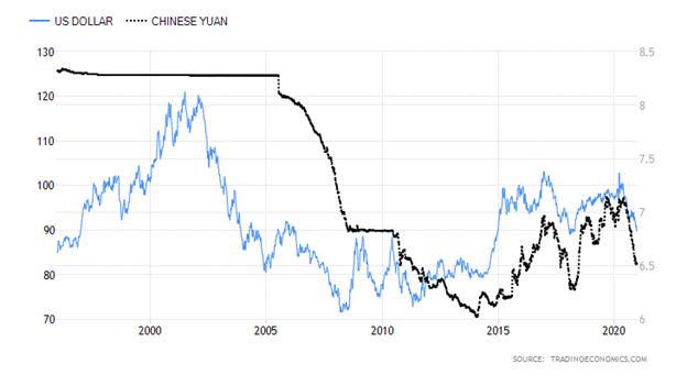 United States Dollar versus Chinese Yuan Chart