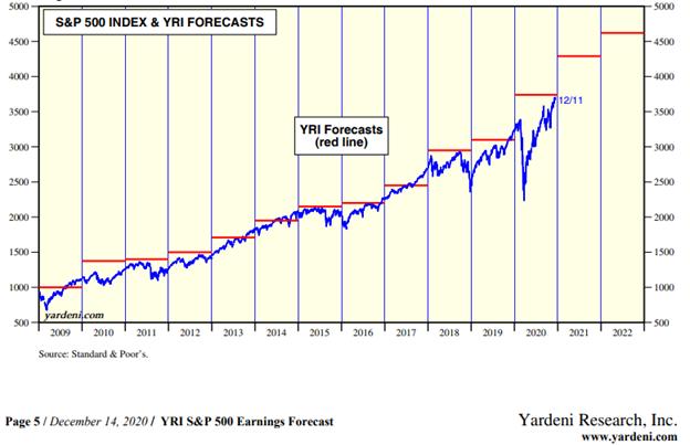 S&P 500 Index & YRI Forecasts