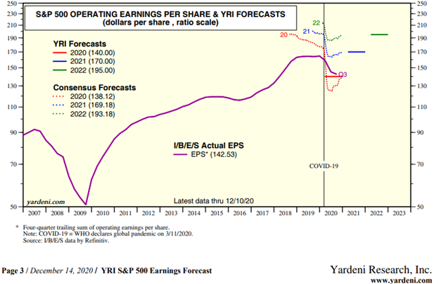 S&P 500 Operating Earnings