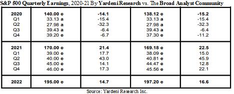 S&P500 Yardeni Research