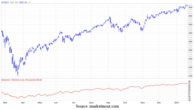 Standard and Poor's 500 Advance/Decline Chart