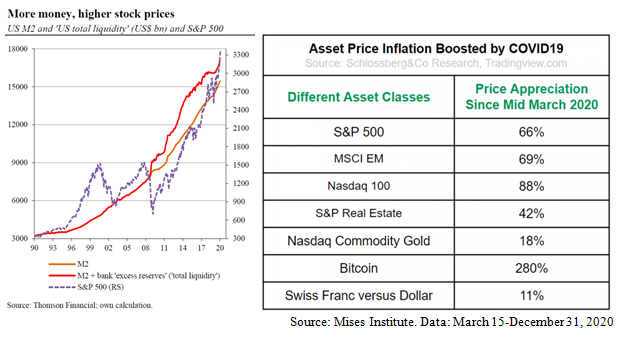Asset Price Inflation Chart and Table