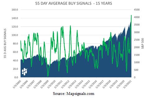 55-Day Average Buy Signals - 15 Years Chart