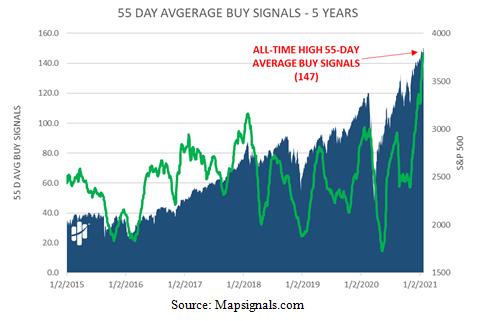 55-Day Average Buy Signals - 5 Years Chart