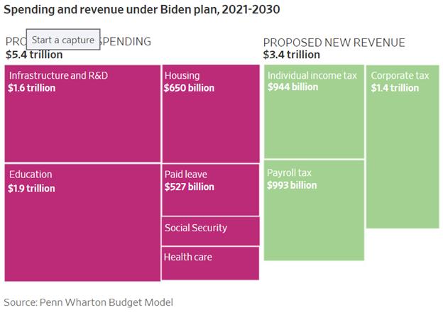 Biden Spending and Revenue Plan Pictograph