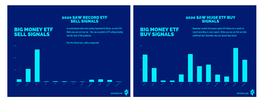 Big Money ETF Sell Signals