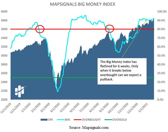 MapSignal Big Money Index Chart