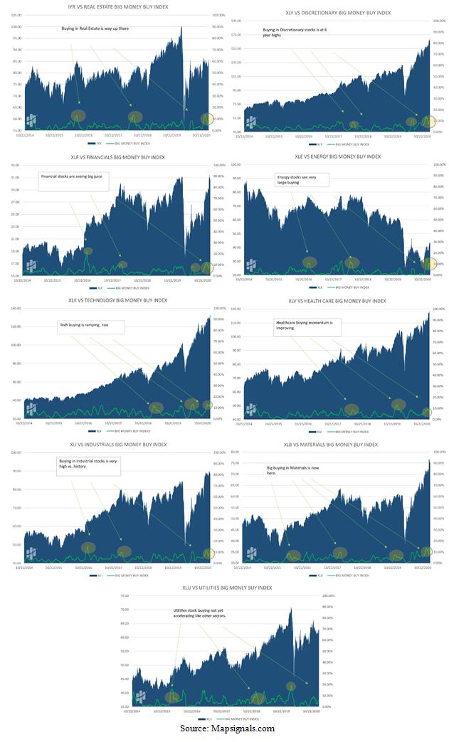 MapSignals Big Money Sector Charts
