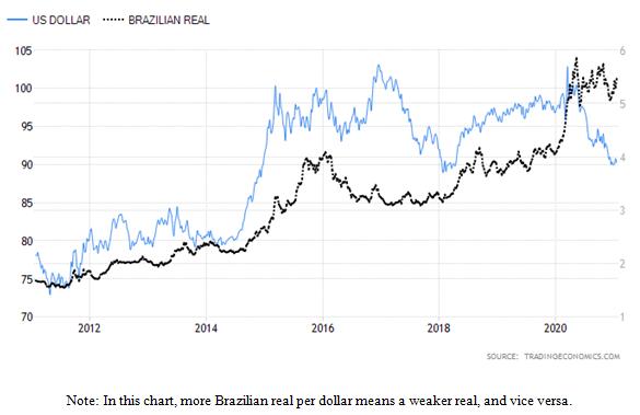 United States Dollar versus Brazilian Real Chart