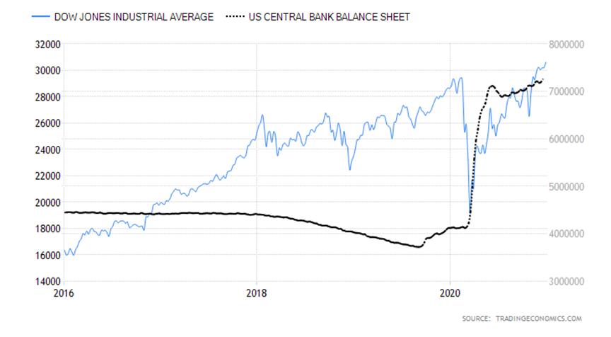 Dow Jones Industrial Average US Bank.png