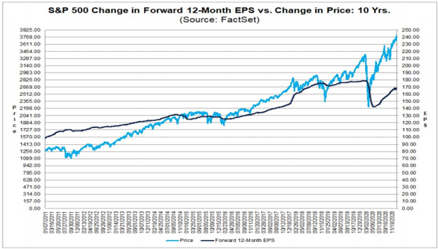 Standard and Poor's 500 Earnings Per Share versus Change in Price Chart