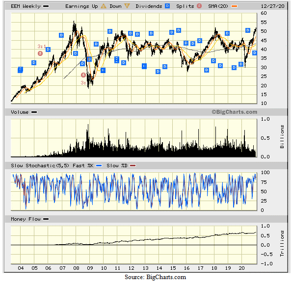 iShares MSCI Emerging Markets Exchange Traded Fund Index Chart