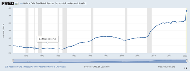 Total Federal Debt as Percentage of Gross Domestic Product Chart