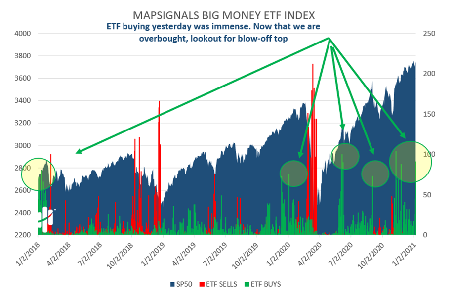 Mapsignals Big Money ETF Index