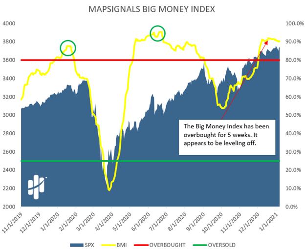 Mapsignals Big Money Index