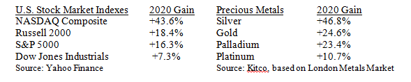 Markets and Metals Gains Table