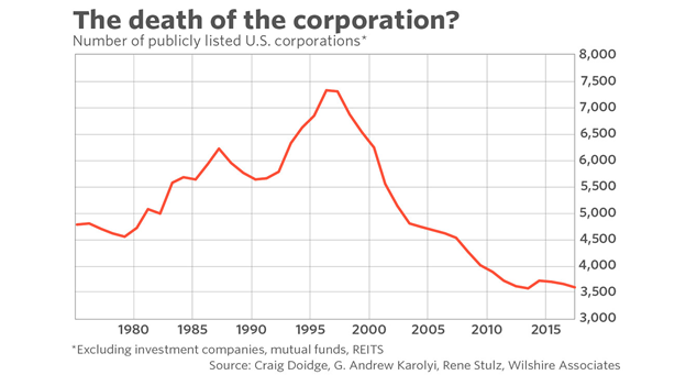 Number of Publicly Listed United States Corporations Chart