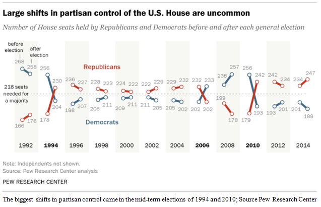 Large Shifts in Partisan Control are Uncommon Pictograph