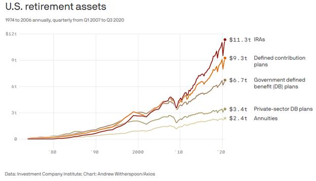 United States Retirement Assets Chart