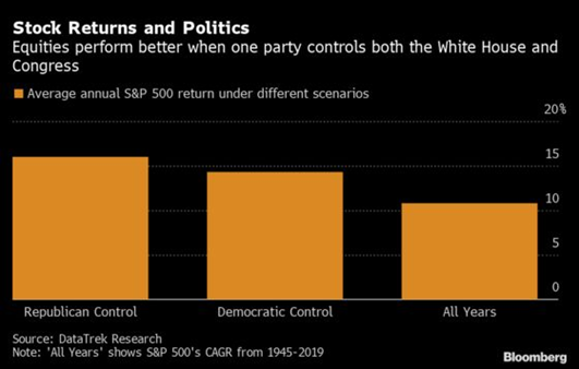 Stock Returns and Politics Bar Chart