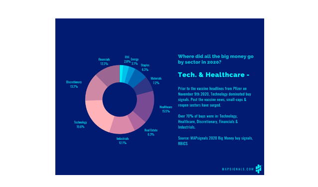 Tech and Healthcare