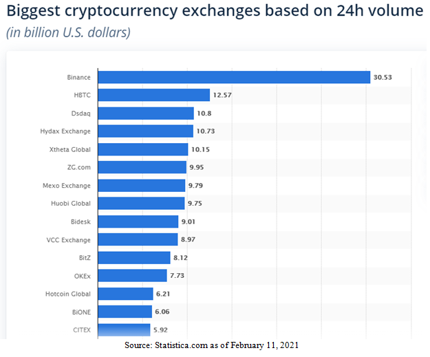 Biggest Cryptocurrency Exchanges Bar Chart
