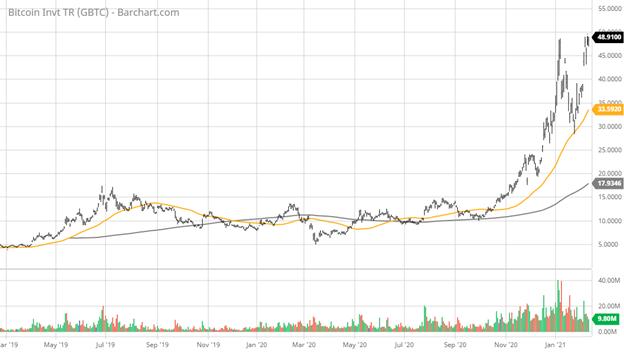 Bitcoin Index Chart