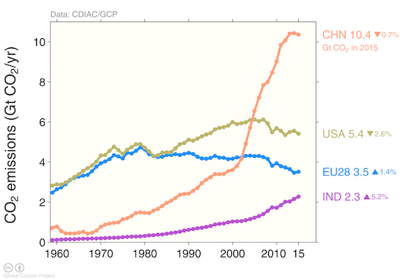 Carbon Dioxide Concentration Increases Chart