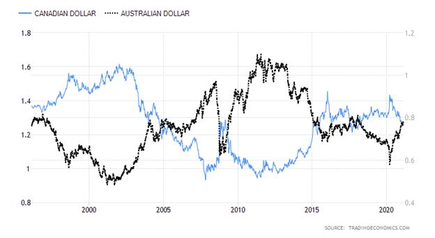 Canadian Dollar versus Australian Dollar Chart