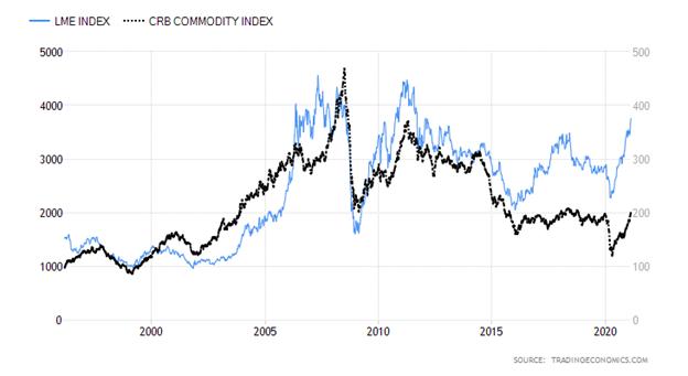 London Metals Exchange Index versus Commodities Research Bureau Index Chart