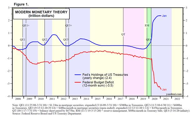 Modern Monetary Theory Chart