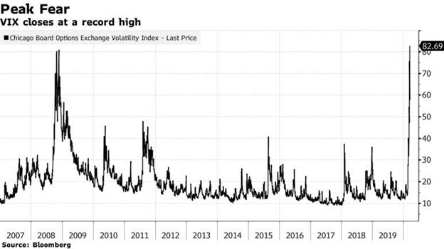 Volatility Index (VIX) Chart