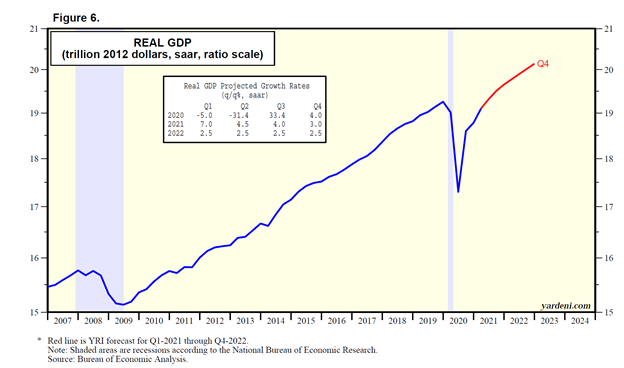 Real Gross Domestic Product Chart