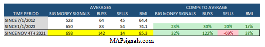 MapSignals Average Daily Sell-Offs Table