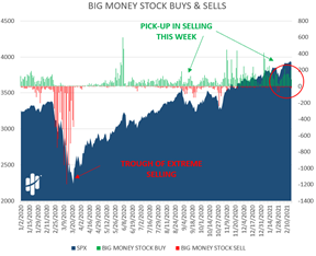 Big Money Stock Buys and Sells Chart