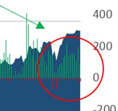 Big Money Stock Buys and Sells Zoom Chart