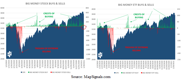 Big Money Stocks/ETFs Buys and Sells Charts
