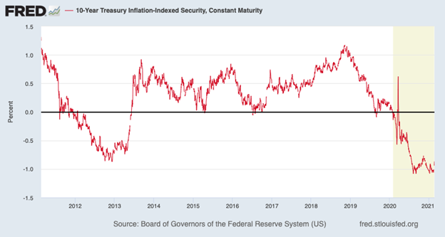 Ten-Year Treasury Inflation-Indexed Securities Chart