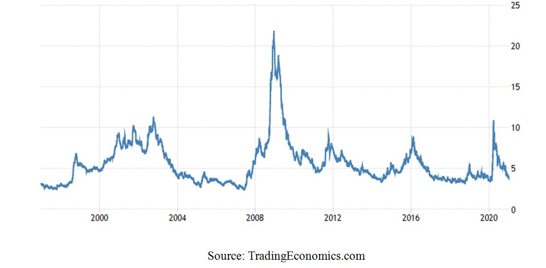 Trading Economics Graph