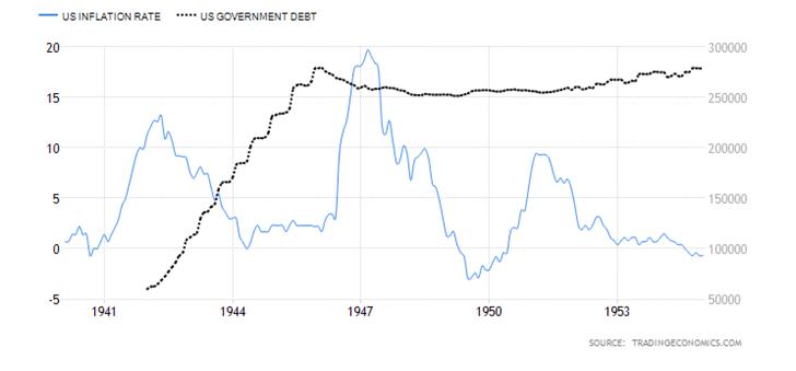 US Inflation Rate Govt Debt