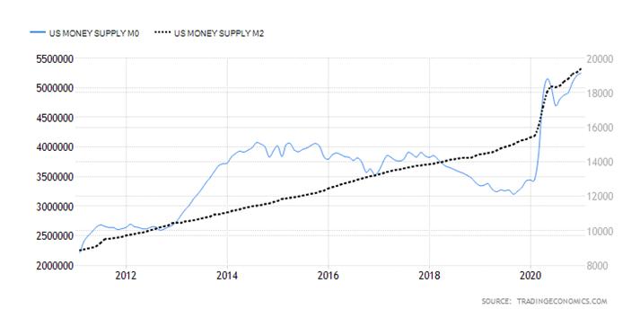 US Money Supply